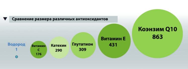 сравнение размера антиоксидантов