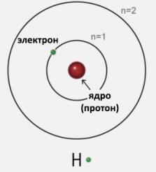 формы водорода new1