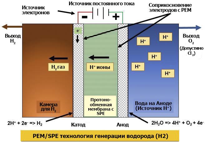 картинка 2 Proton-Exchange-Membrane рус